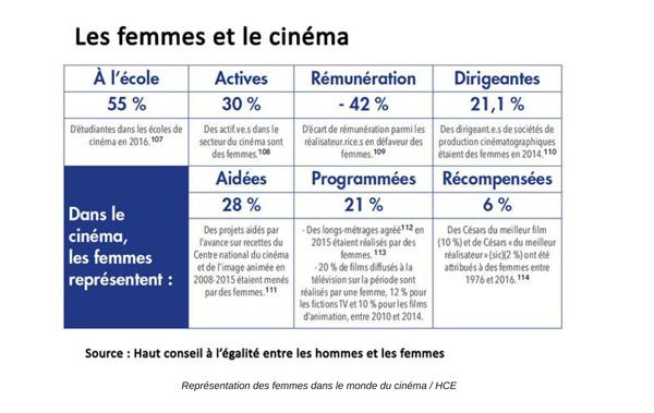 Femmes & cinéma : les chiffres-clés - Le Prix Alice Guy 2018